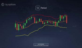 Bitcoin Price Analysis Today to Make Profitable Trades