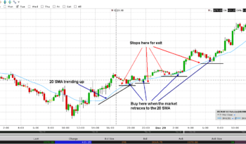 Trading Tips For Indian Commodity Market